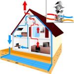 Rekuperatoriai namams, kaip pasirinkti